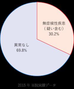 2015年 当院実績データ